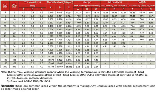 Copper Pipe Weight Chart Imagenesmy